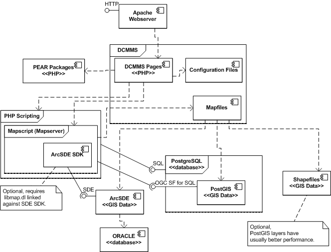 Componentdiagramg httpdcmmsurceforgedocadministrationfigure ccuart Choice Image